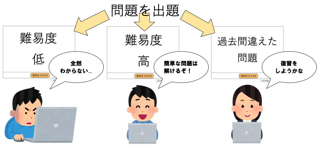 千歳科学技術大学 小松川研究室 - 自律的な学びを支援するeラーニング ...